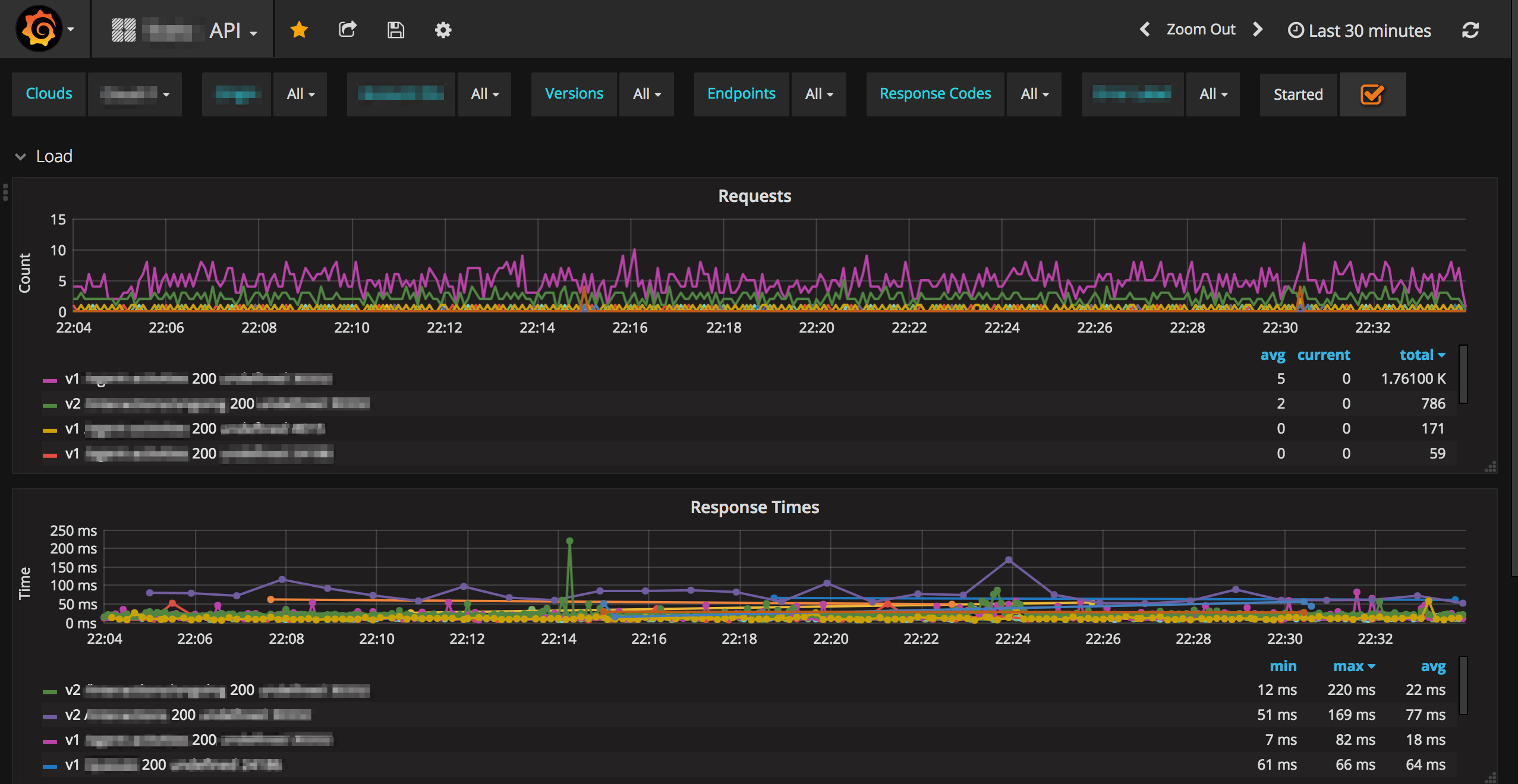 Service telemetry with Grafana and InfluxDB - Part I: Introduction
